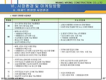 경기도 고양시 일산동 주상복합 건축분양사업계획서 #32
