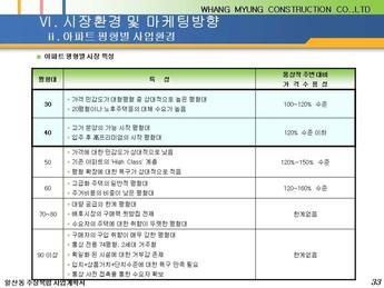 경기도 고양시 일산동 주상복합 건축분양사업계획서 #33