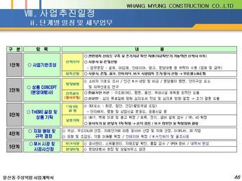경기도 고양시 일산동 주상복합 건축분양사업계획서 #46