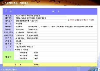 강원도 속초시대포동 가족호텔 신축 사업계획서 page 5