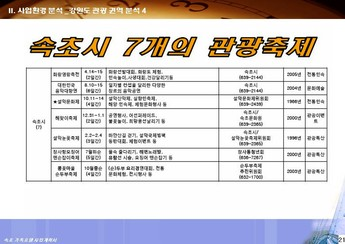 강원도 속초시대포동 가족호텔 신축 사업계획서 #22
