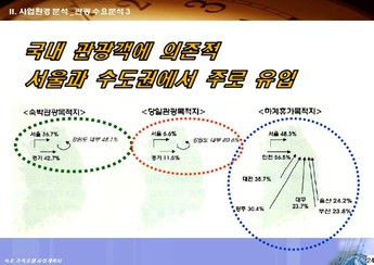 강원도 속초시대포동 가족호텔 신축 사업계획서 #25