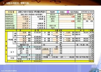 강원도 속초시대포동 가족호텔 신축 사업계획서 #39