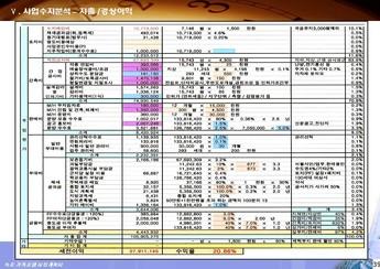강원도 속초시대포동 가족호텔 신축 사업계획서 #40