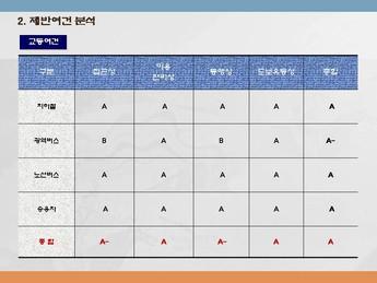 경기도고양시 일산 상업시설사업계획서 #12