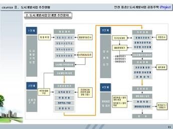 인천시 연수구동춘동 공동주택개발 사업계획서 #11