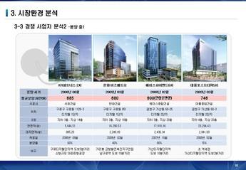 서울금천구 가산동아파트형 공장 사업계획서 page 10