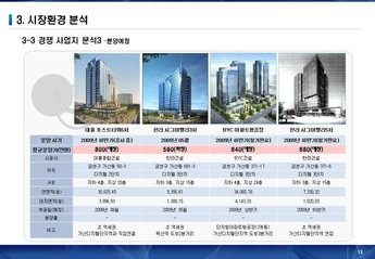 서울금천구 가산동아파트형 공장 사업계획서 #12