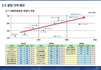 서울금천구 가산동아파트형 공장 사업계획서 #14