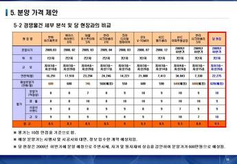 서울금천구 가산동아파트형 공장 사업계획서 #15