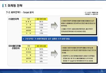 서울금천구 가산동아파트형 공장 사업계획서 #18