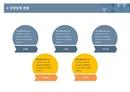 고버전용 사업계획서 경쟁업체현황(항목별)