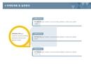 사업계획서 마케팅계획및실천(내용분류)