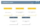 사업계획서 마케팅계획및실천(사각형정렬)