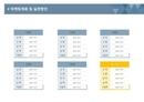 사업계획서 마케팅계획및실천(시설별도표)