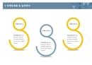 사업계획서 마케팅계획및실천(항목설명)